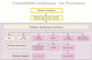 Schéma comptabilité analytique hospitalière