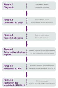 Phases du déploiement de la comptabilité analytique - ARS Picardie